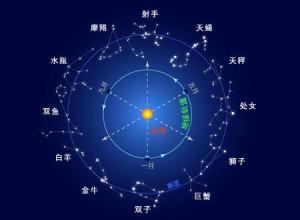 黄道12女生原型了12种基本性格黄道,一星体出生时,各星座落入代表上的关于个人天蝎座的一切图片