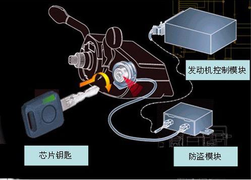 电子防盗系统是什么_全部版本 历史版本     发动机   电子防盗系统.