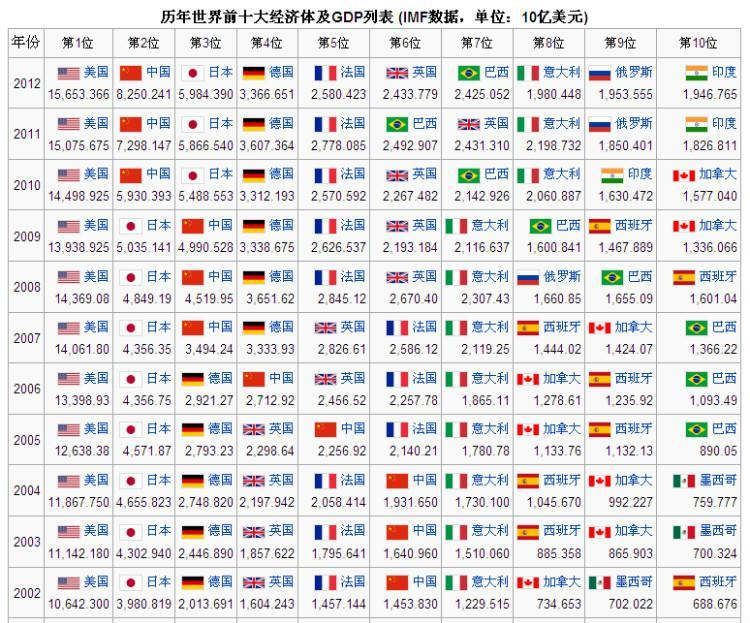 欧洲各国gdp排名_日本经济与中国的区别
