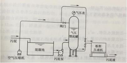 图3 板框压滤机结构及附属设备的布置方式