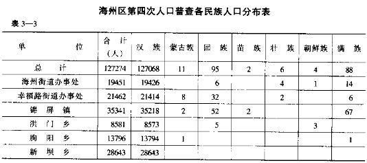 人口老龄化_人口普查表图片