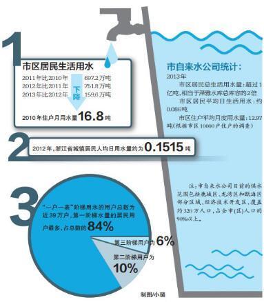 一寸照片的尺寸是多少_人均日用水量是多少