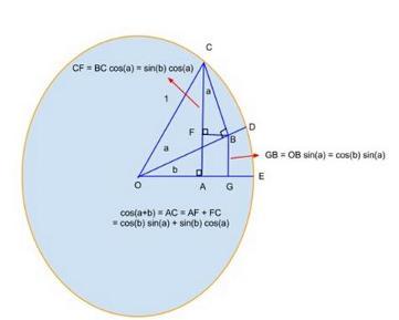三角函数怎么打