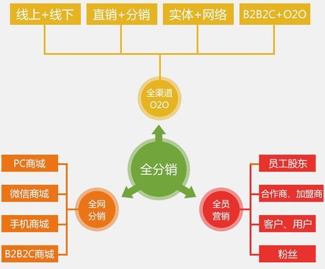 宝洁公司供应链结构图
