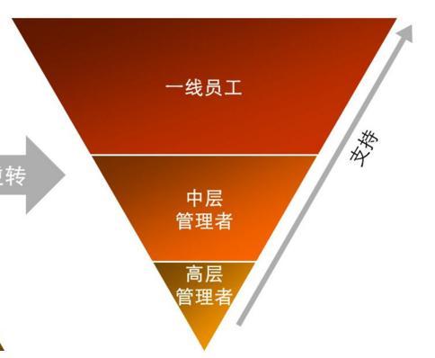 倒金字塔结构