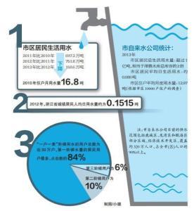 我国平均人口用水量_2014年我国人均用水量为446.75立方米 人
