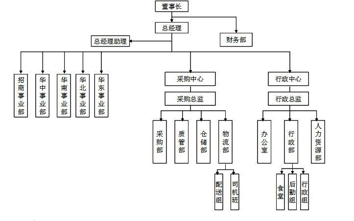 企业组织架构图片