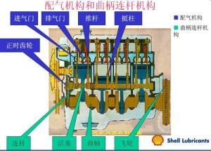 配气机构和曲柄连杆机构