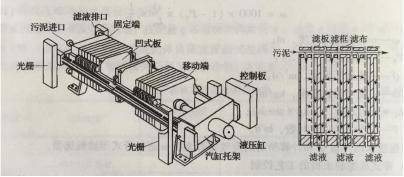 图2板框压滤机结构及板框结构示意图