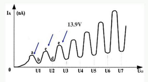 弗兰克赫兹的实验原理_图1 弗兰克-赫兹实验原理图