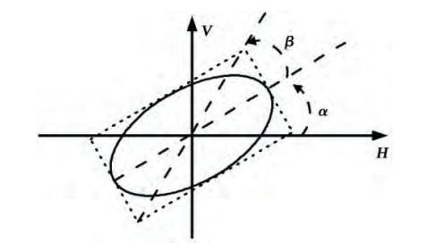 电磁波在空间传播时,电场矢量的瞬时取向称为极化,极化可以用极化椭圆