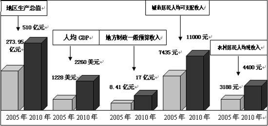 国民经济总量指标有_有料指标