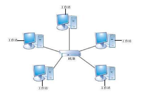 型拓扑结构_计算机网络拓扑结构
