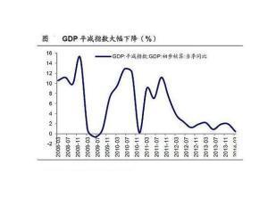 gdp增长率怎么算_房价在2009年下半年见底