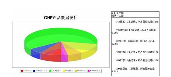中国人均国民生产总值_人均国民生产总值