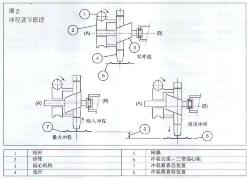 米顿罗计量泵工作原理