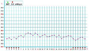 女性体温变化曲线图_基础体温 - 搜狗百科