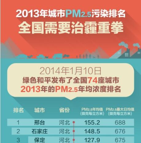 2013年中国城市等级_2013年中国十大污染城市 - 搜狗百科