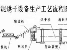 污泥烘干工艺图