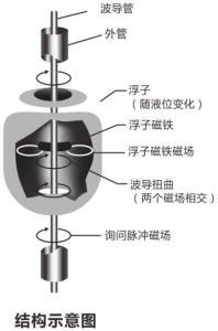 磁致伸缩液位计结构图