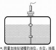 测量卧式储罐的液位,顶部安装