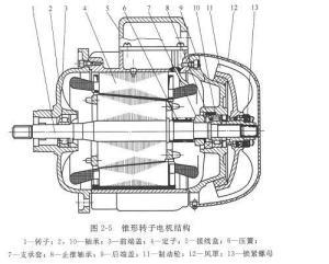 电动葫芦结构示意图_电机(一种电磁装置) - 搜狗百科