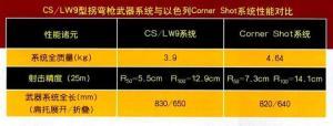 中国CS/LW9与以色列Cormer Shot对比