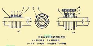 电刷式集电器