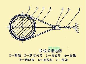 拉线式集电器