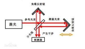 激光干涉仪原理