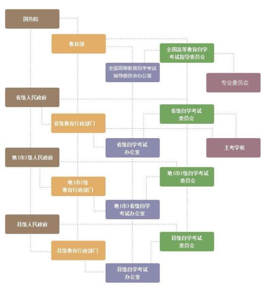 东森游戏平台自学考试组织管理体系
