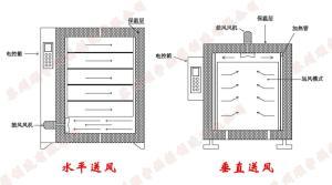 热风循环烘箱送风原理CAD图解