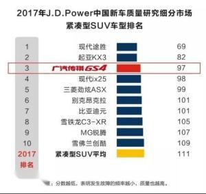 2017年J.D.Power中国新车质量研究紧凑型SUV排名